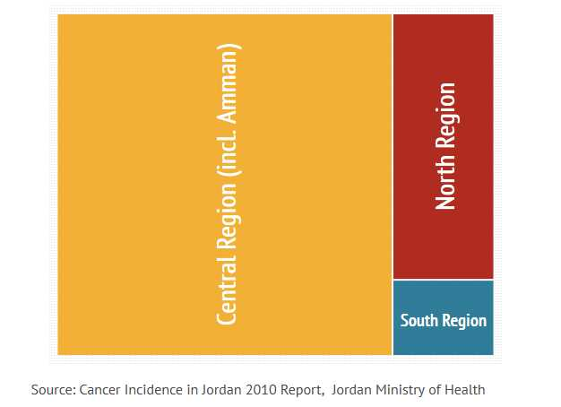 Distribución de casos de cáncer en Jordania