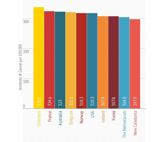 Países con mayor incidencia y mayor mortalidad por cáncer