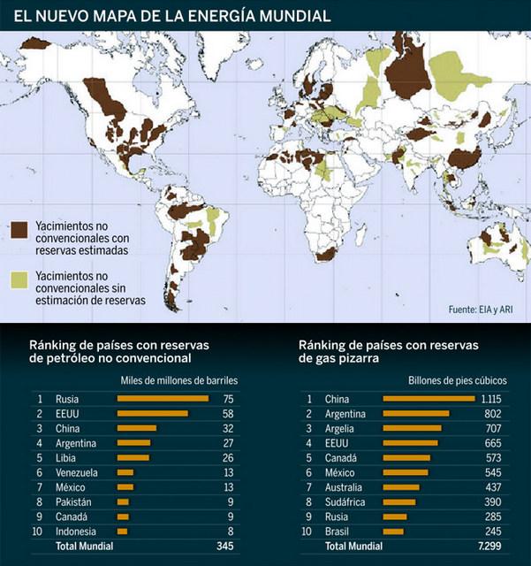 Mapa de reservas recuperables de petróleo y gas de esquisto, que ha revolucionado el mapa mundial de los combustibles fósiles. Crédito: ProfesionalMovil