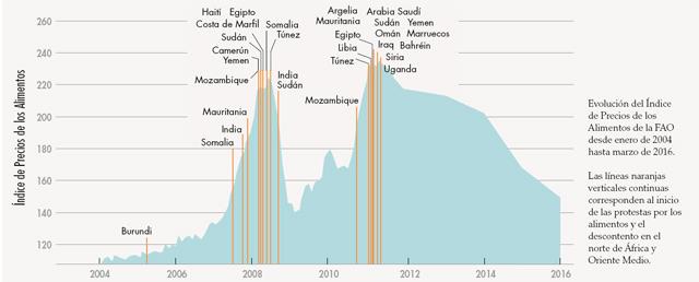 Gráfico con la evoluciópn del índice de precios de los alimentos de la FAO en algunos países. Crédito: FAO