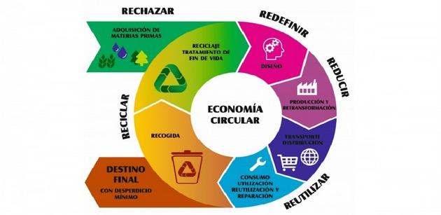 Un nuevo reporte muestra que este año la estrategia de la economía circular fracasó en dos flancos fundamentales: la extracción de recursos y la producción de desechos, obteniendo como resultado una economía menos sustentable