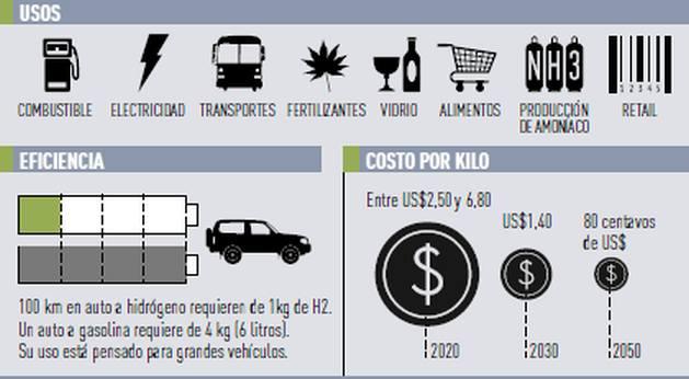 Infografía: Pablo Omar Iglesias / PxP